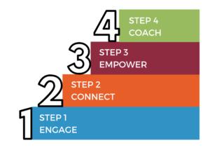 4 Step Process 2020